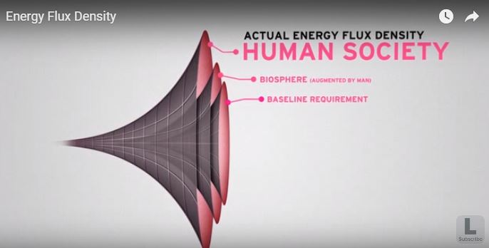 Energy Flux Density is the measure of increasing energy needs per stage of mankind's evolution