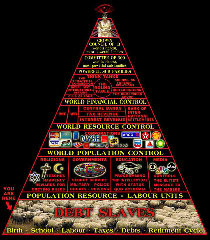 Structure of Illuminati Control