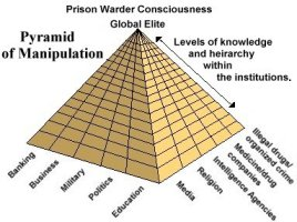 The Pyramid of mind control of the planet - USA Exports